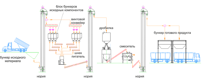 Технологическая схема мини