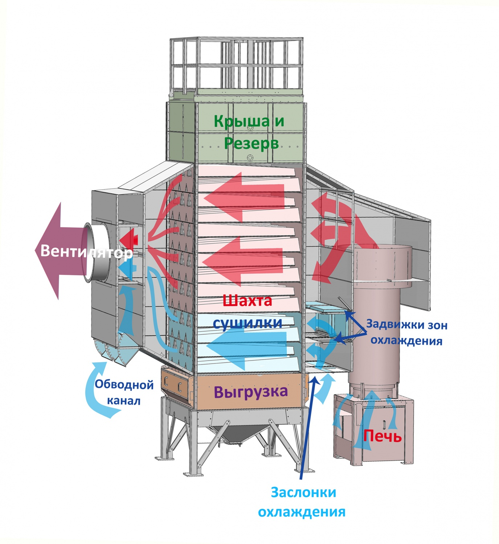 Сушка зерна на элеваторе технология для чего сопло в элеваторе