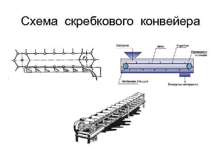 Скребковый конвейер цепь транспортеры самодельные