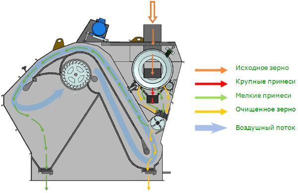 Технологический процесс элеватор транспортеры т5 купить