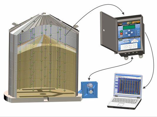 Термообработка зерна на элеваторе транспортеры цена